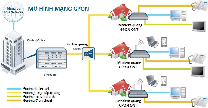 cáp quang GPON