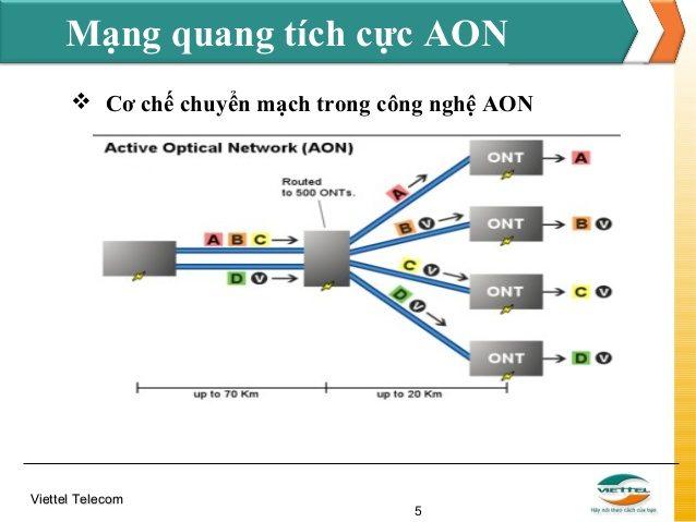 Công nghệ mạng cáp quang GPON và AON là gì ?