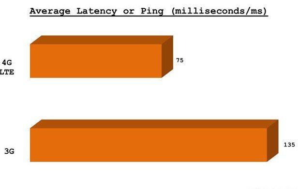 Tốc độ 4G Viettel có ưu điểm gì vượt trội so với 3G?