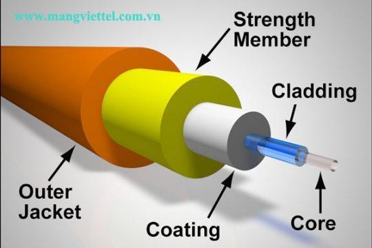 Cáp quang là gì? Cấu tạo sợi cáp quang như thế nào ?